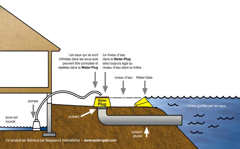 Anti refoulement eau Watergate